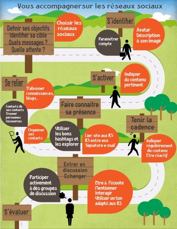 Infographie - Vous accompagner sur les réseaux sociaux